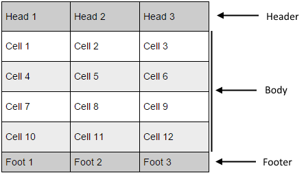 Dynamic Table Structure: Header, Body, Footer